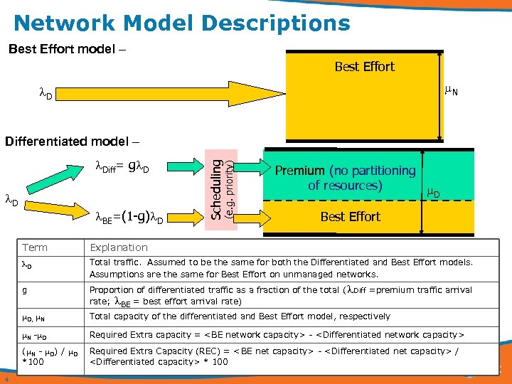 Network Model Descriptions Best Effort model – Best Effort N D D BE=(1 -g)
