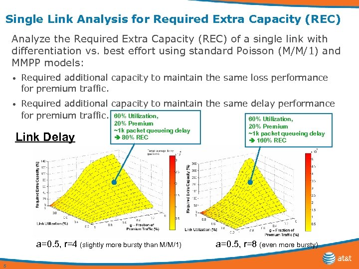 Single Link Analysis for Required Extra Capacity (REC) Analyze the Required Extra Capacity (REC)