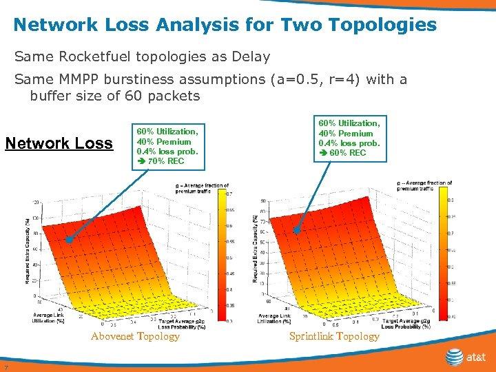 Network Loss Analysis for Two Topologies Same Rocketfuel topologies as Delay Same MMPP burstiness
