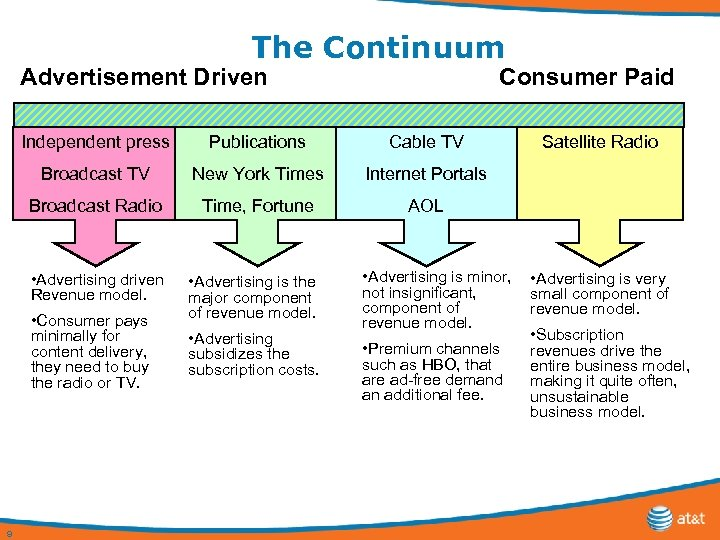 The Continuum Advertisement Driven Consumer Paid Independent press Publications Cable TV Broadcast TV New