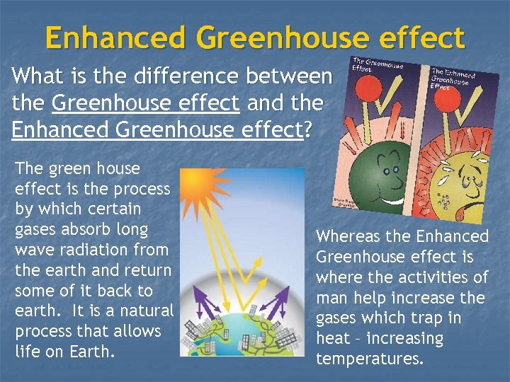 Enhanced Greenhouse effect What is the difference between the Greenhouse effect and the Enhanced