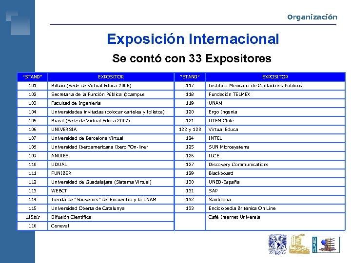 """Organización Exposición Internacional Se contó con 33 Expositores """"STAND"""" EXPOSITOR 101 Bilbao (Sede de"""