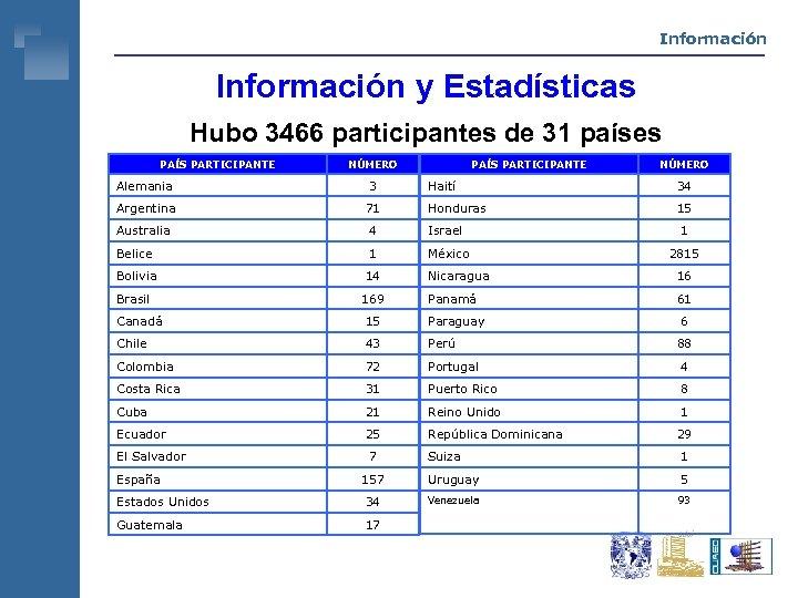 Información y Estadísticas Hubo 3466 participantes de 31 países PAÍS PARTICIPANTE NÚMERO Haití 34