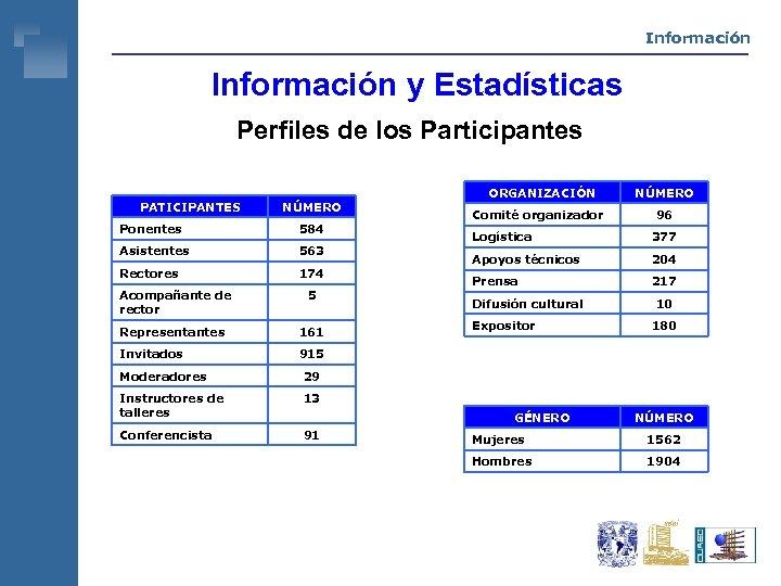 Información y Estadísticas Perfiles de los Participantes PATICIPANTES NÚMERO Ponentes 584 Asistentes 563 Rectores