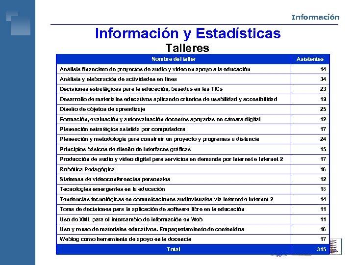 Información y Estadísticas Talleres Nombre del taller Asistentes Análisis financiero de proyectos de audio