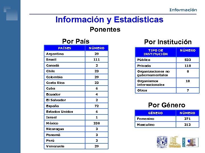 Información y Estadísticas Ponentes Por País PAÍSES Argentina Brasil Canadá Por Institución NÚMERO 29