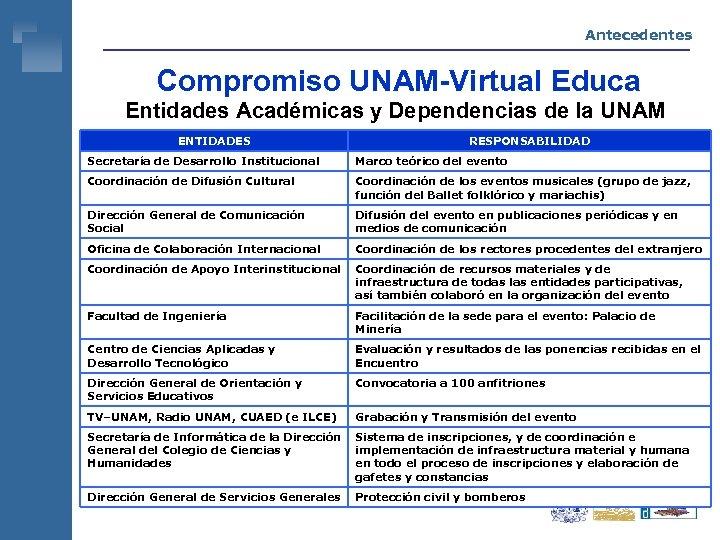 Antecedentes Compromiso UNAM-Virtual Educa Entidades Académicas y Dependencias de la UNAM ENTIDADES RESPONSABILIDAD Secretaría