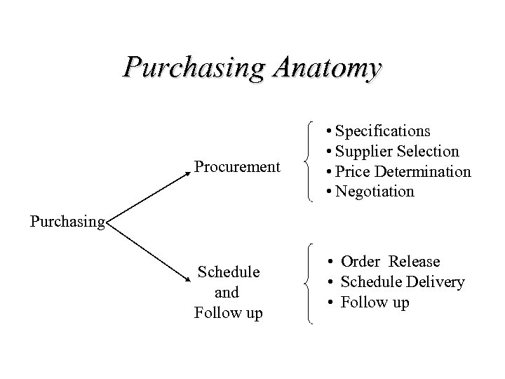 Purchasing Anatomy Procurement • Specifications • Supplier Selection • Price Determination • Negotiation Purchasing