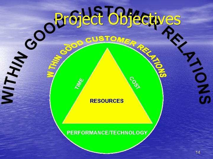 Project Objectives ST TIM E CO RESOURCES PERFORMANCE/TECHNOLOGY 14