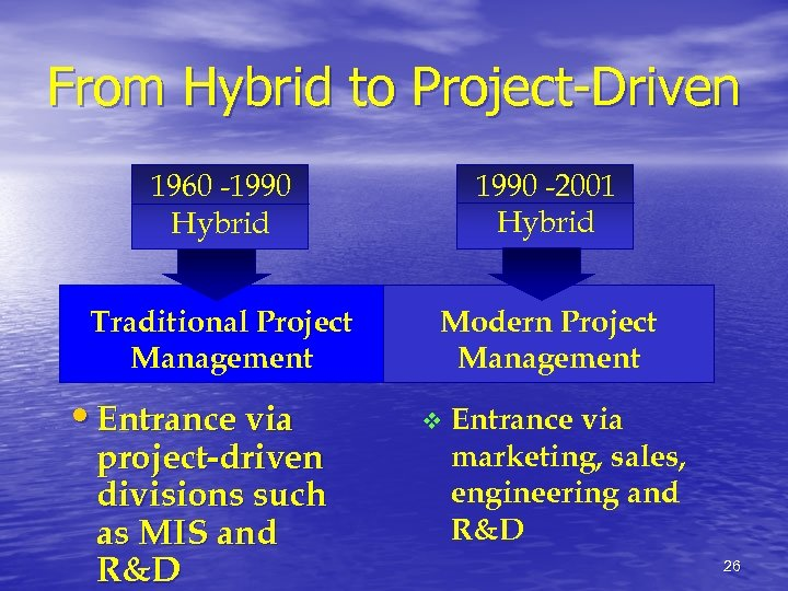 From Hybrid to Project-Driven 1960 -1990 Hybrid 1990 -2001 Hybrid Traditional Project Management Modern