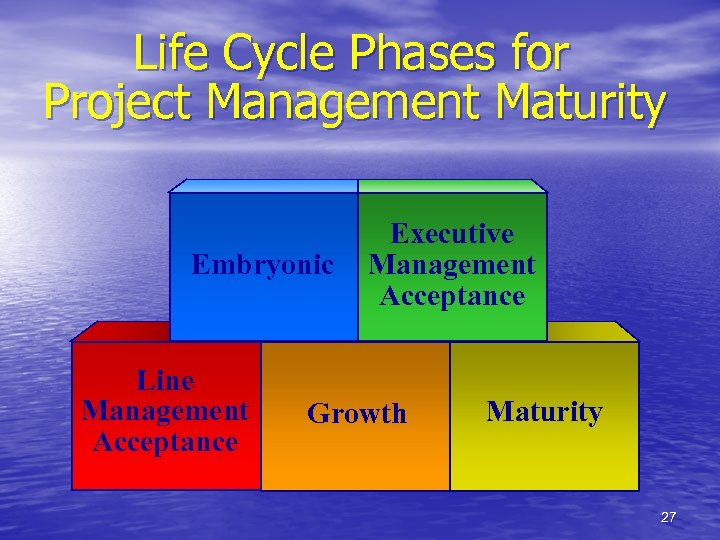 Life Cycle Phases for Project Management Maturity Embryonic Line Management Acceptance Executive Management Acceptance