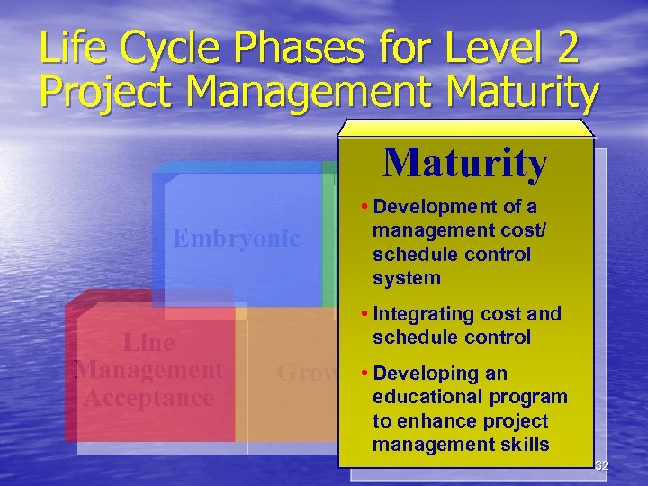Life Cycle Phases for Level 2 Project Management Maturity Embryonic Line Management Acceptance •