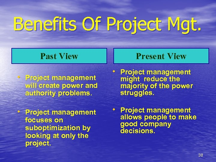Benefits Of Project Mgt. Past View • Project management Present View • Project management