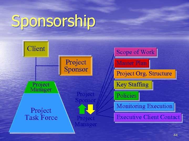 Sponsorship Client Scope of Work Project Sponsor Project Manager Project Task Force Master Plan