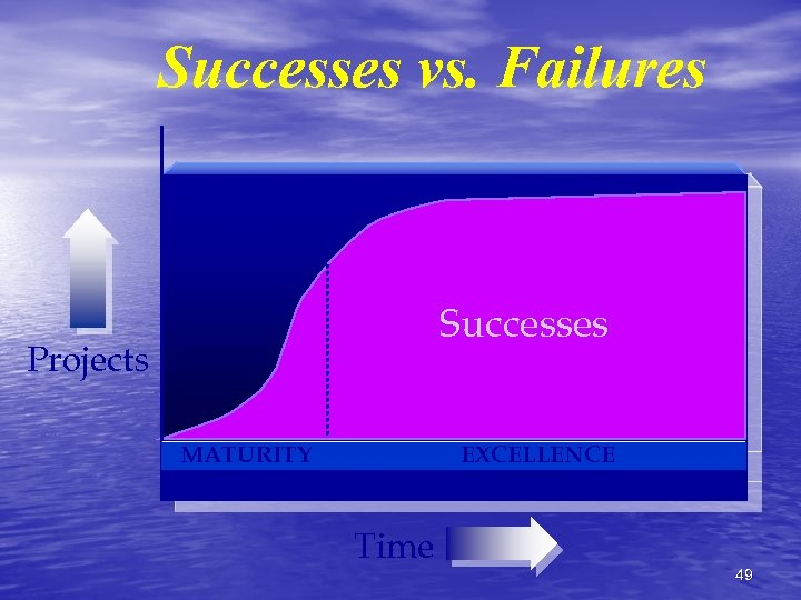 Successes vs. Failures Successes Projects MATURITY 2 YEARS EXCELLENCE 5 YEARS Time 49