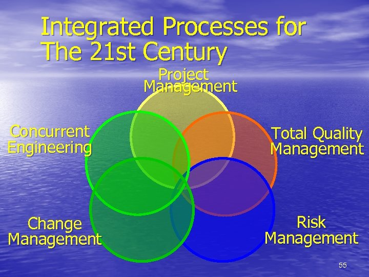 Integrated Processes for The 21 st Century Project Management Concurrent Engineering Change Management Total