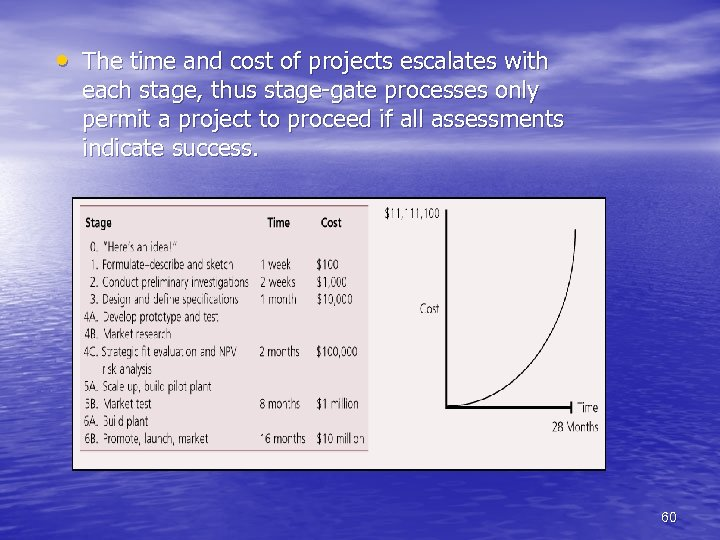 • The time and cost of projects escalates with each stage, thus stage-gate
