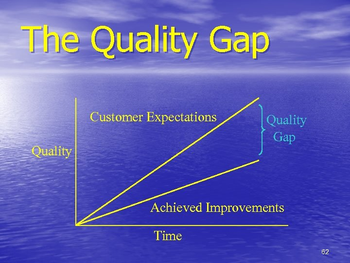 The Quality Gap Customer Expectations Quality Gap Achieved Improvements Time 62