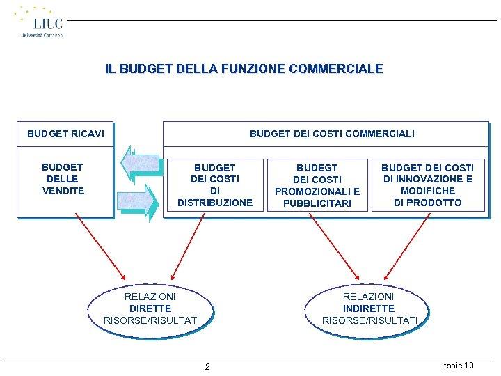 IL BUDGET DELLA FUNZIONE COMMERCIALE BUDGET RICAVI BUDGET DELLE VENDITE BUDGET DEI COSTI COMMERCIALI