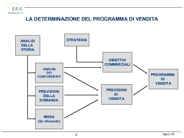 LA DETERMINAZIONE DEL PROGRAMMA DI VENDITA STRATEGIA ANALISI DELLA STORIA OBIETTIVI COMMERCIALI ANALISI DEI
