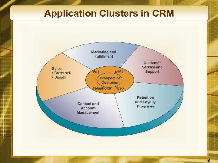 Application Clusters in CRM 10