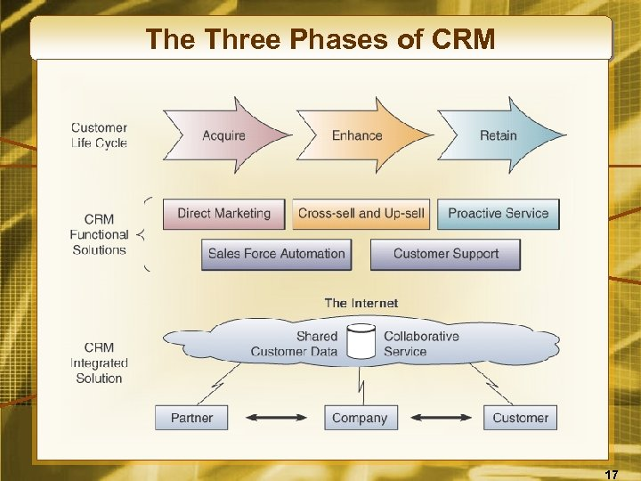 The Three Phases of CRM 17
