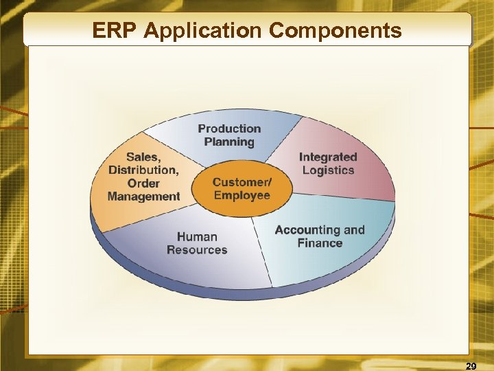 ERP Application Components 29