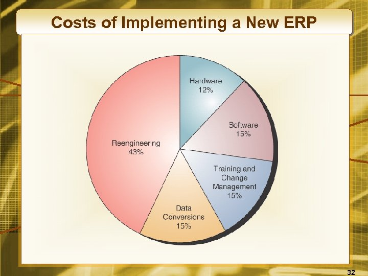 Costs of Implementing a New ERP 32