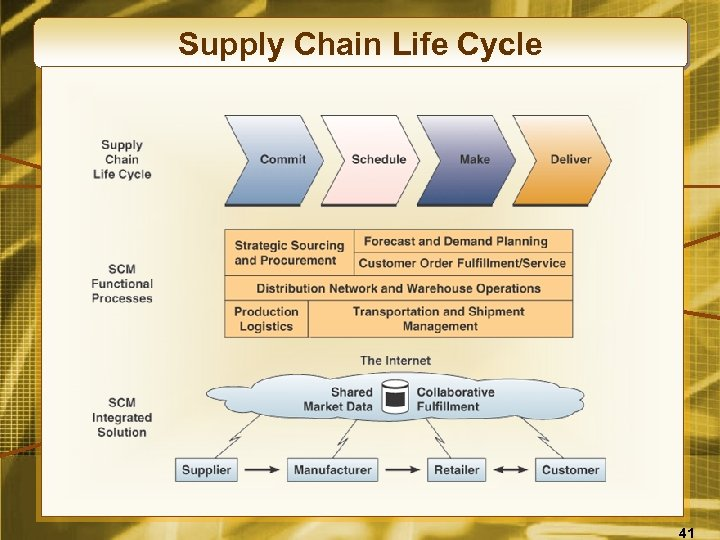 Supply Chain Life Cycle 41