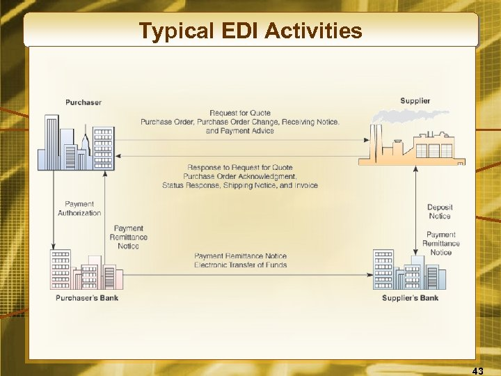 Typical EDI Activities 43