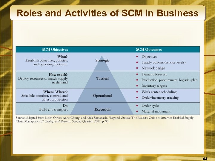Roles and Activities of SCM in Business 44