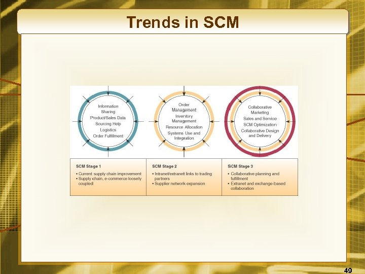 Trends in SCM 49