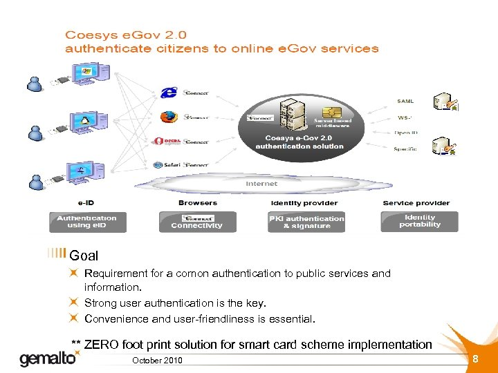 Goal Requirement for a comon authentication to public services and information. Strong user authentication