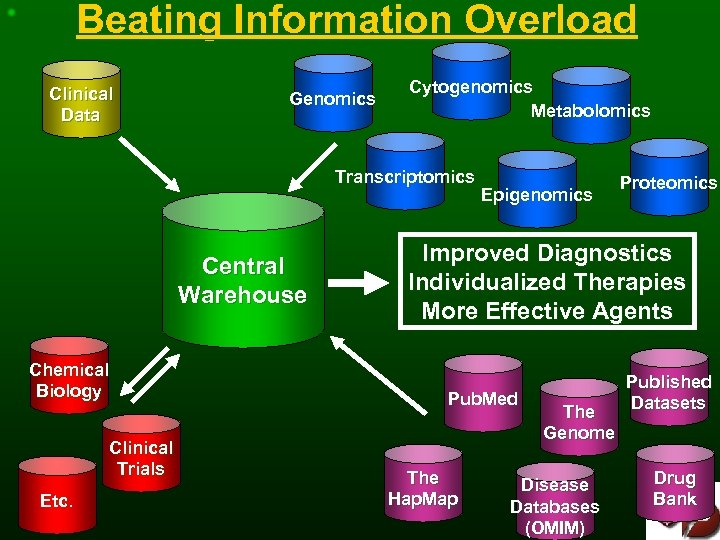 Beating Information Overload Clinical Data Genomics Cytogenomics Metabolomics Transcriptomics Central Warehouse Chemical Biology Clinical