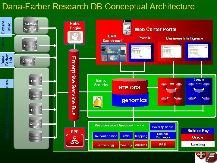 misc Dana Farber Clinical Systems Pub. Med Gen. Bank Rules Engine Web Center Portal