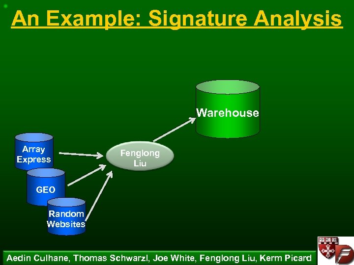 An Example: Signature Analysis Warehouse Array Express Fenglong Liu GEO Random Websites Aedin Culhane,