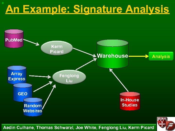 An Example: Signature Analysis Pub. Med Kerm Picard Array Express Warehouse Analysis Fenglong Liu