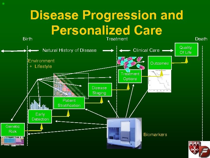 Disease Progression and Personalized Care Birth Treatment Natural History of Disease Clinical Care Environment