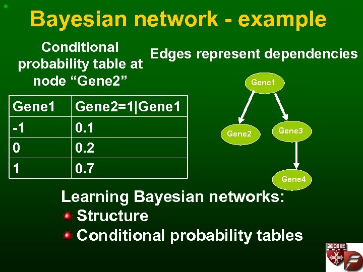 Bayesian network - example Conditional Edges represent dependencies probability table at Gene 1 node