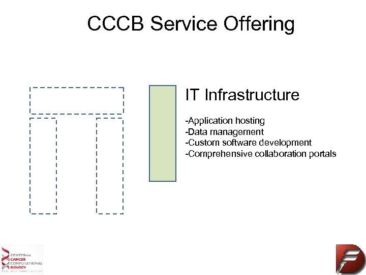 CCCB Service Offering IT Infrastructure -Application hosting -Data management -Custom software development -Comprehensive collaboration