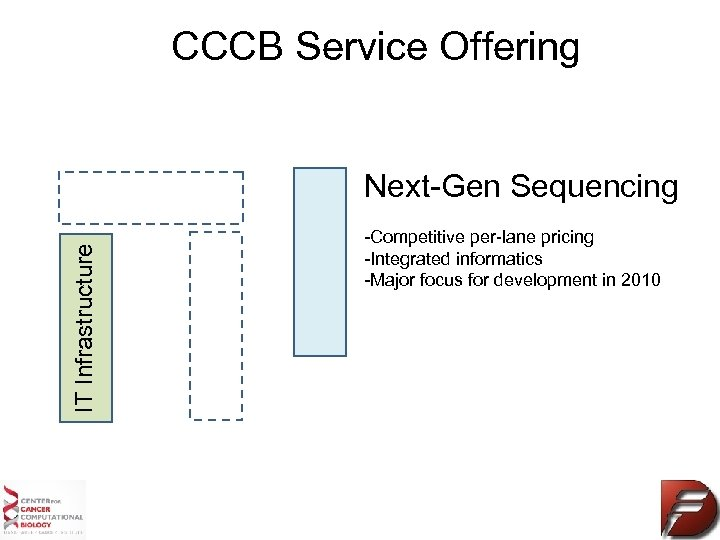 CCCB Service Offering IT Infrastructure Next-Gen Sequencing -Competitive per-lane pricing -Integrated informatics -Major focus