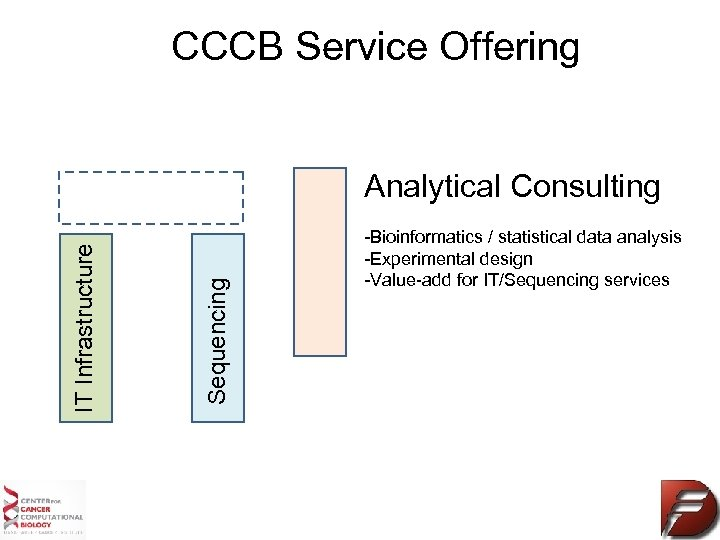 CCCB Service Offering Sequencing IT Infrastructure Analytical Consulting -Bioinformatics / statistical data analysis -Experimental