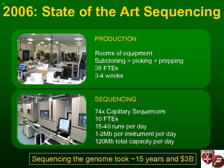 2006: State of the Art Sequencing PRODUCTION Rooms of equipment Subcloning > picking >