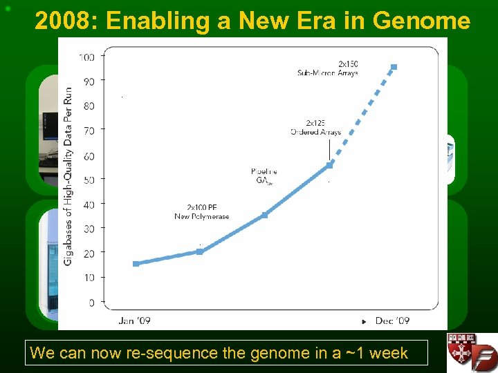 2008: Enabling a New Era in Genome Analysis PRODUCTION 1 x Cluster Station 1