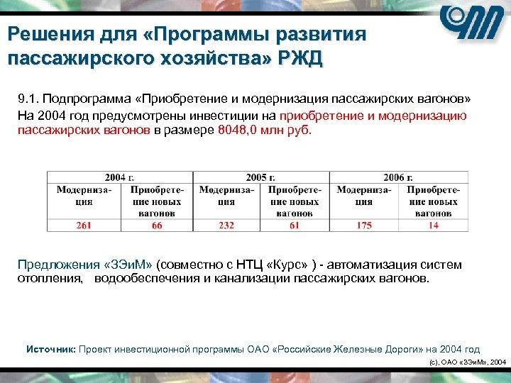 Решения для «Программы развития пассажирского хозяйства» РЖД 9. 1. Подпрограмма «Приобретение и модернизация пассажирских