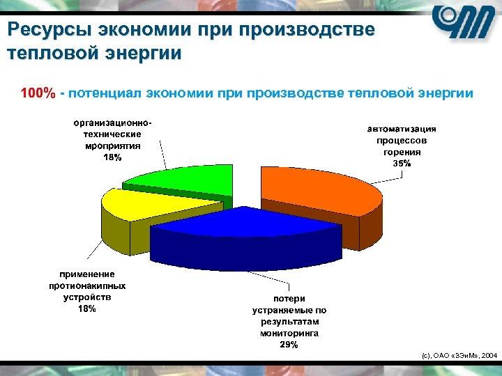 Ресурсы экономии производстве тепловой энергии 100% - потенциал экономии производстве тепловой энергии (c), ОАО