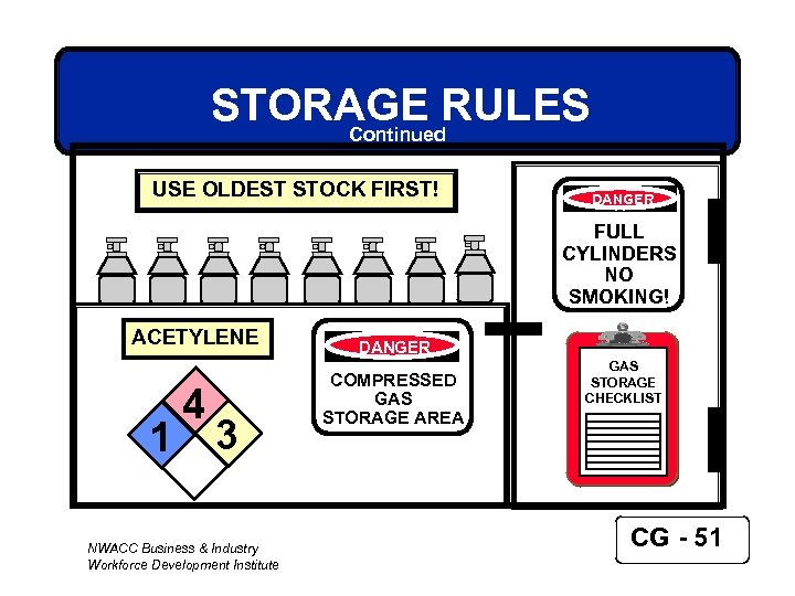 STORAGE RULES Continued USE OLDEST STOCK FIRST! DANGER FULL CYLINDERS NO SMOKING! ACETYLENE DANGER