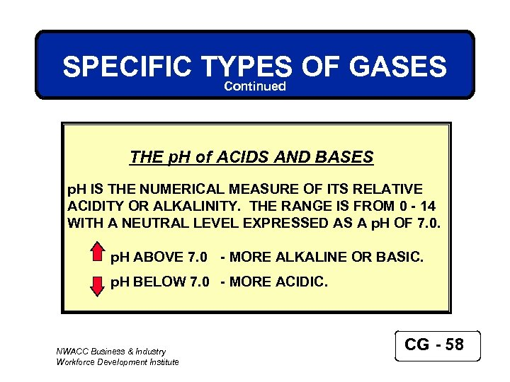SPECIFIC TYPES OF GASES Continued THE p. H of ACIDS AND BASES p. H