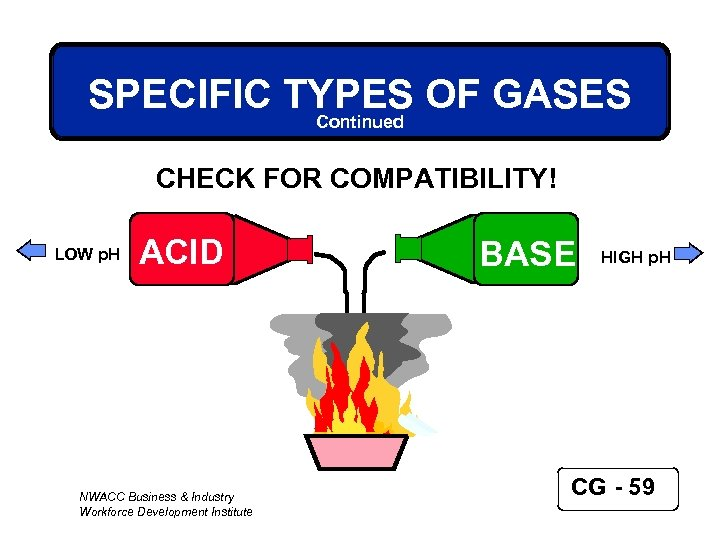 SPECIFIC TYPES OF GASES Continued CHECK FOR COMPATIBILITY! LOW p. H ACID NWACC Business
