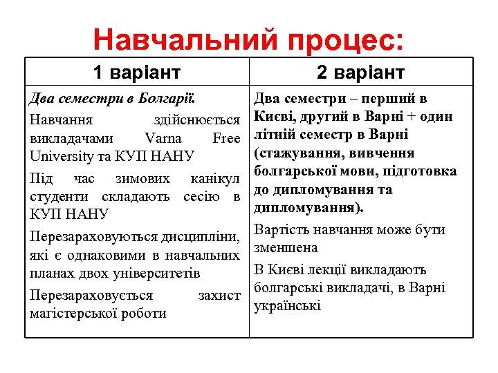 Навчальний процес: 1 варіант Два семестри в Болгарії. Навчання здійснюється викладачами Varna Free University